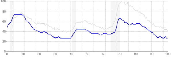 New Hampshire monthly unemployment rate chart from 1990 to October 2017